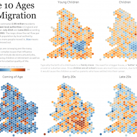 The Ten Ages of Migration