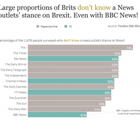 What the public think the News think about Brexit