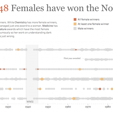 Gender Inequality in Nobel Prizes