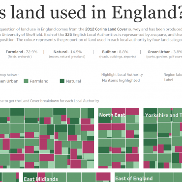 How land is used in England