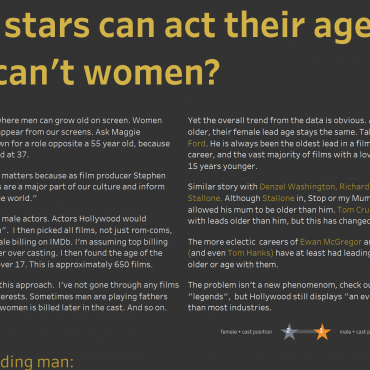 Male stars can act their age, why can't women?