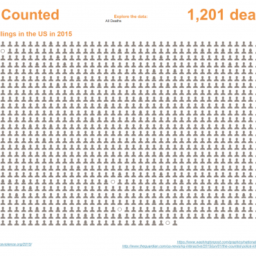 The Counted. Police Killings in the US