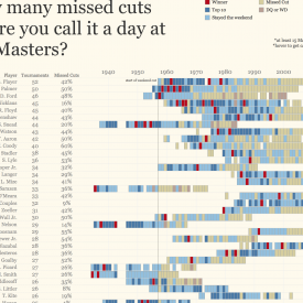 How many missed cuts at The Masters before you call it a day?