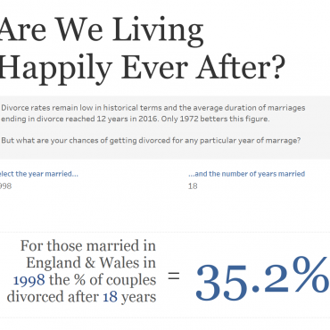 Are We Living Happily Ever After?