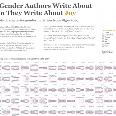 The Gender Authors Write About  When They Write About [Joy]